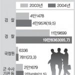 세계일보 – 도·감청 사실상 시간문제