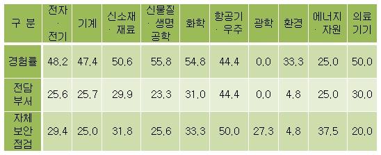 업종별 보안관리체제 구축비율